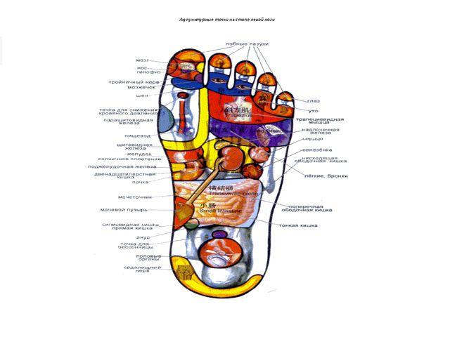 Акупунктурные точки на стопелевой ноги