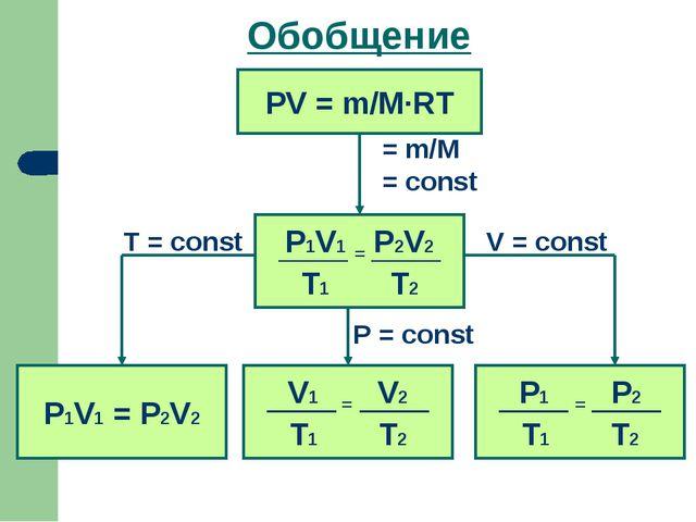 Обобщение PV = m/M·RT ט = m/M ט = const P1V1 = P2V2 V = const T = const P = c...