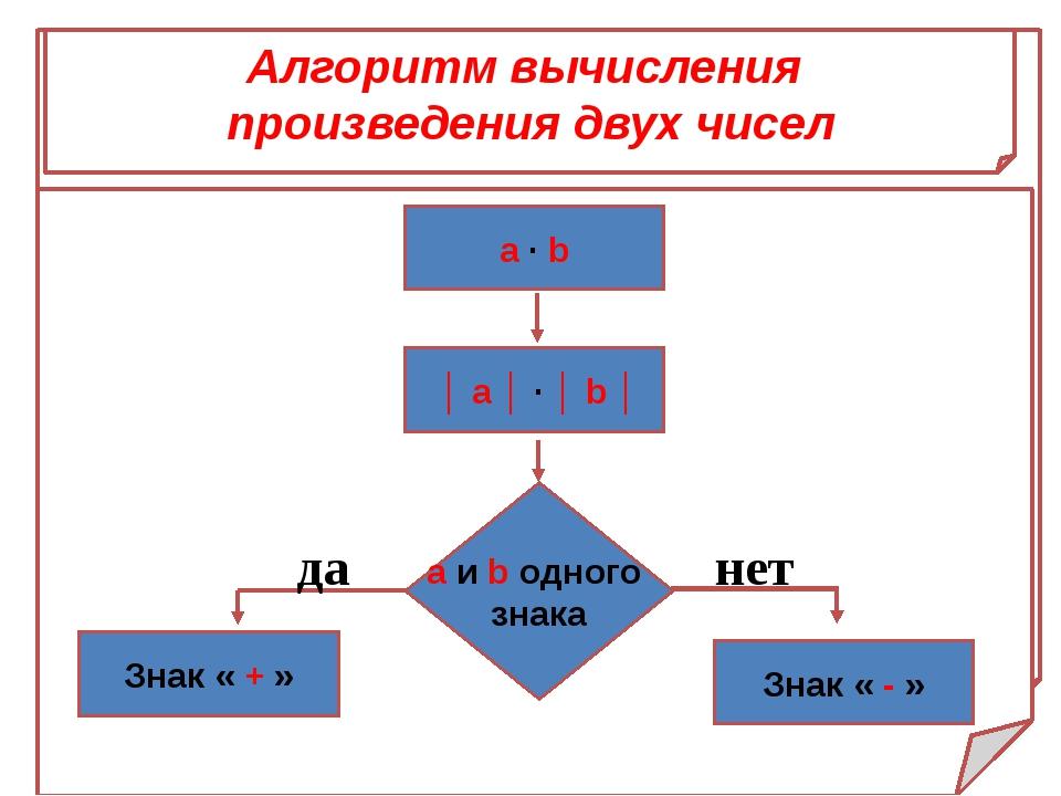 Алгоритм вычисления произведения двух чисел a ∙ b │ a │ ∙ │ b │ a и b одного...
