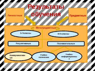 Результаты обучения Личностные Предметные Коммуникативные