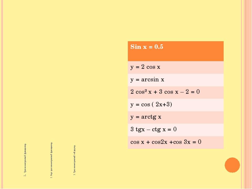 1. Тригонометриялық функциялар. 2. Кері тригонометриялық функциялар. 3. Триго...