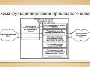 Схема функционирования прикладного шлюза
