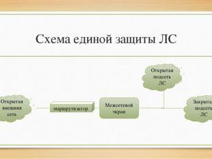 Схема единой защиты ЛС Открытая внешняя сеть Открытая подсеть ЛС Закрытая под
