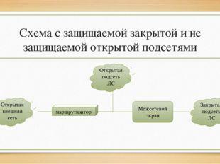 Схема с защищаемой закрытой и не защищаемой открытой подсетями Открытая внешн