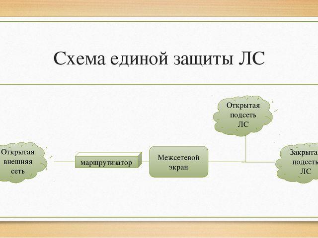 Схема единой защиты ЛС Открытая внешняя сеть Открытая подсеть ЛС Закрытая под...