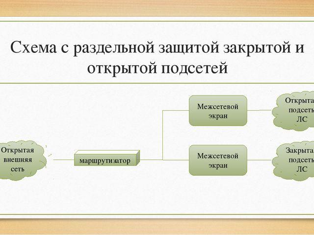 Схема с раздельной защитой закрытой и открытой подсетей Открытая внешняя сеть...