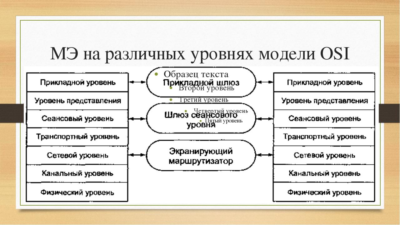 МЭ на различных уровнях модели OSI