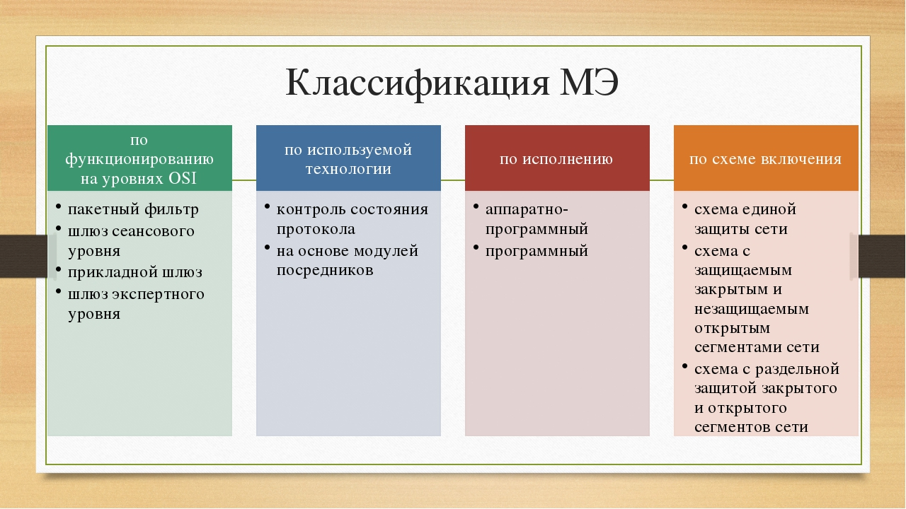 Классификация МЭ