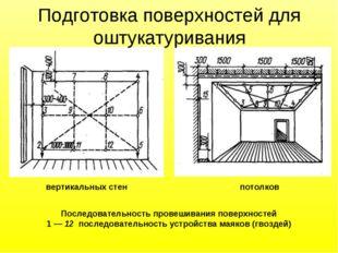 Последовательность провешивания поверхностей 1 — 12 последовательность устрой