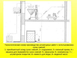 Технологическая схема производства штукатурных работ с использованием сухих с