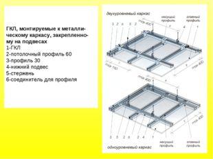ГКЛ, монтируемые к металли- ческому каркасу, закрепленно- му на подвесах 1-ГК