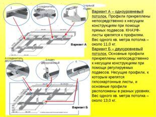 Вариант А – одноуровневый потолок. Профили прикреплены непосредственно к несу