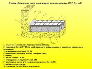1 - железобетонная плита перекрытия или стяжка; 2 - грунтовка Ceresit СТ 17 (