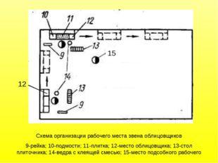 Схема организации рабочего места звена облицовщиков 9-рейка; 10-подмости; 11