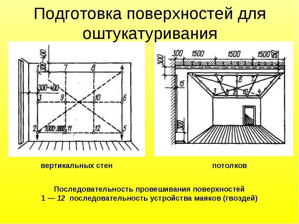 Последовательность провешивания поверхностей 1 — 12 последовательность устрой...