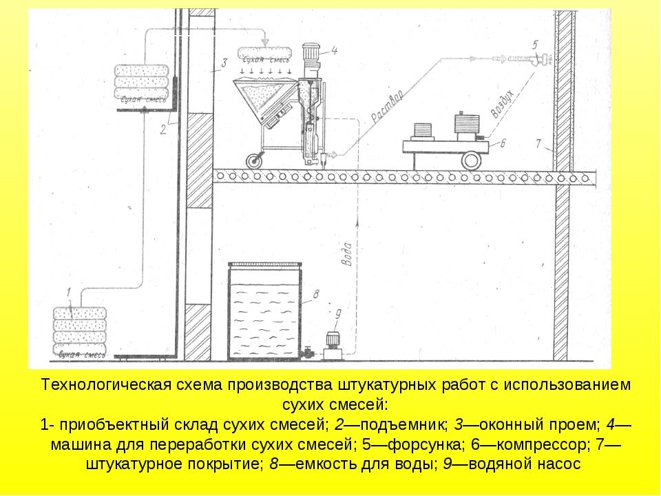 Технологическая схема производства штукатурных работ с использованием сухих с...
