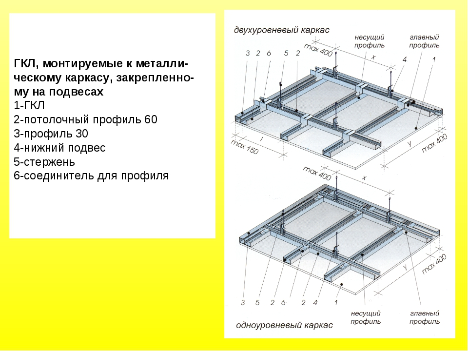 ГКЛ, монтируемые к металли- ческому каркасу, закрепленно- му на подвесах 1-ГК...