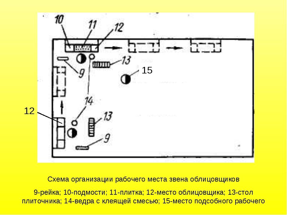Схема организации рабочего места звена облицовщиков 9-рейка; 10-подмости; 11...