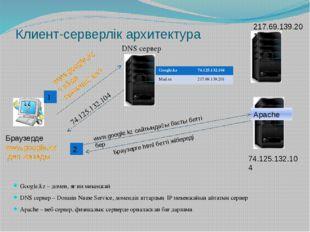 Клиент-серверлік архитектура Google.kz – домен, яғни мекенжай DNS сервер – Do