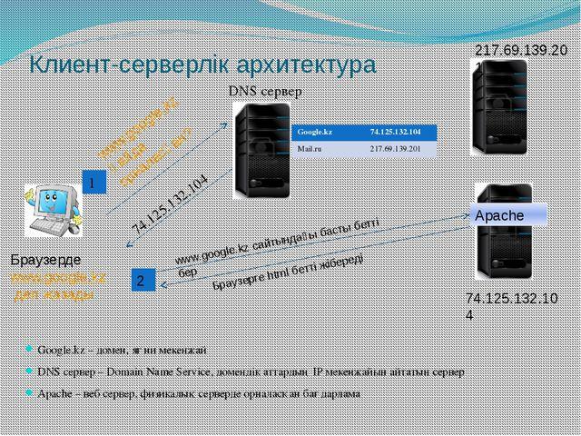 Клиент-серверлік архитектура Google.kz – домен, яғни мекенжай DNS сервер – Do...