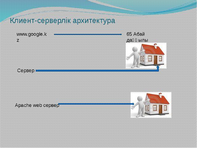 Клиент-серверлік архитектура www.google.kz 65 Абай даңғылы Сервер