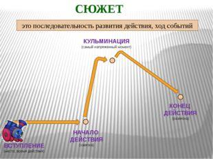 СЮЖЕТ ВСТУПЛЕНИЕ (место, время действия) НАЧАЛО ДЕЙСТВИЯ (завязка) КУЛЬМИНАЦИ