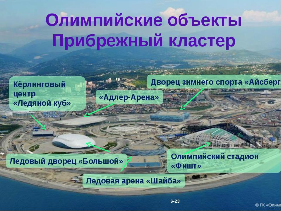 Олимпийские объекты Прибрежный кластер Кёрлинговый центр «Ледяной куб» Ледовы...