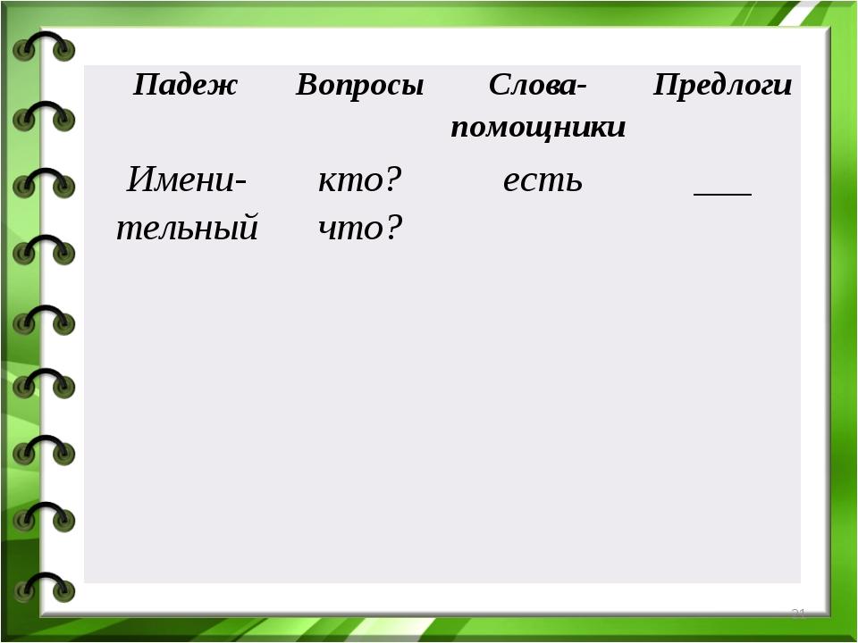 * ПадежВопросыСлова-помощникиПредлоги Имени- тельныйкто? что? есть___...