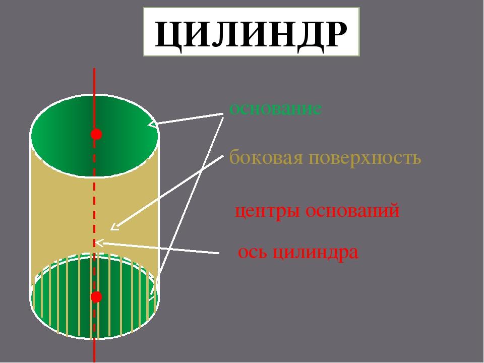 ЦИЛИНДР основание боковая поверхность центры оснований ось цилиндра