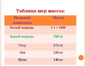 Таблица мер массы: Название животного Масса Белыймедведь 1т = 1000 Бурыймедве