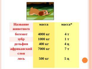 Название животного масса масса* бегемот 4000 кг 4 т зубр 1000 кг 1 т дельфин