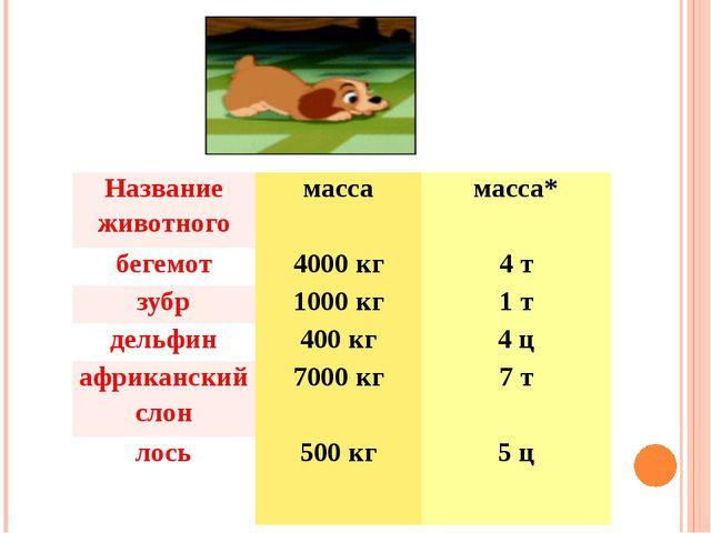 Название животного масса масса* бегемот 4000 кг 4 т зубр 1000 кг 1 т дельфин...