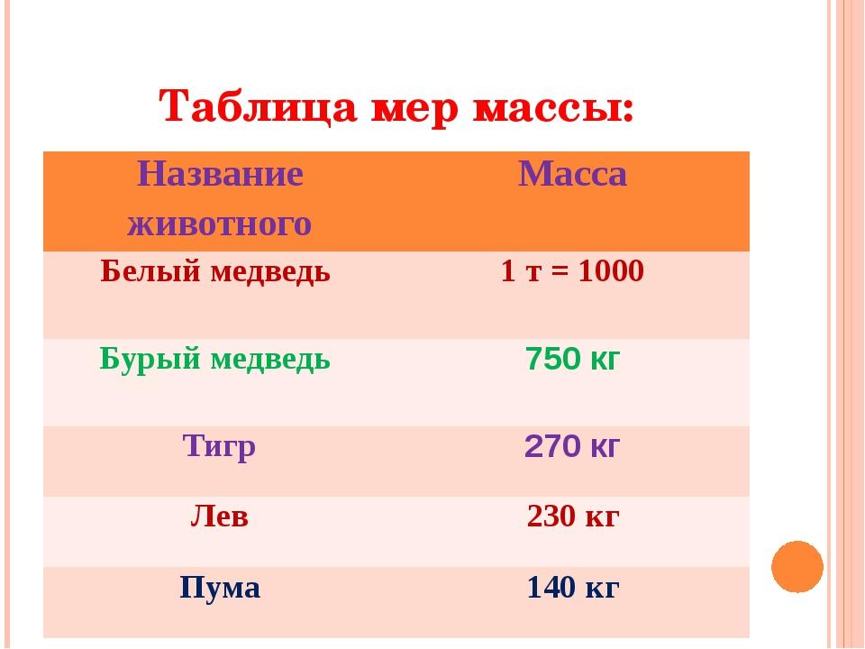 Таблица мер массы: Название животного Масса Белыймедведь 1т = 1000 Бурыймедве...