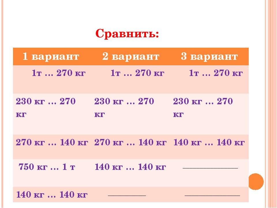 Сравнить: 1 вариант 2 вариант 3 вариант 1т … 270 кг 1т … 270 кг 1т … 270 кг 2...