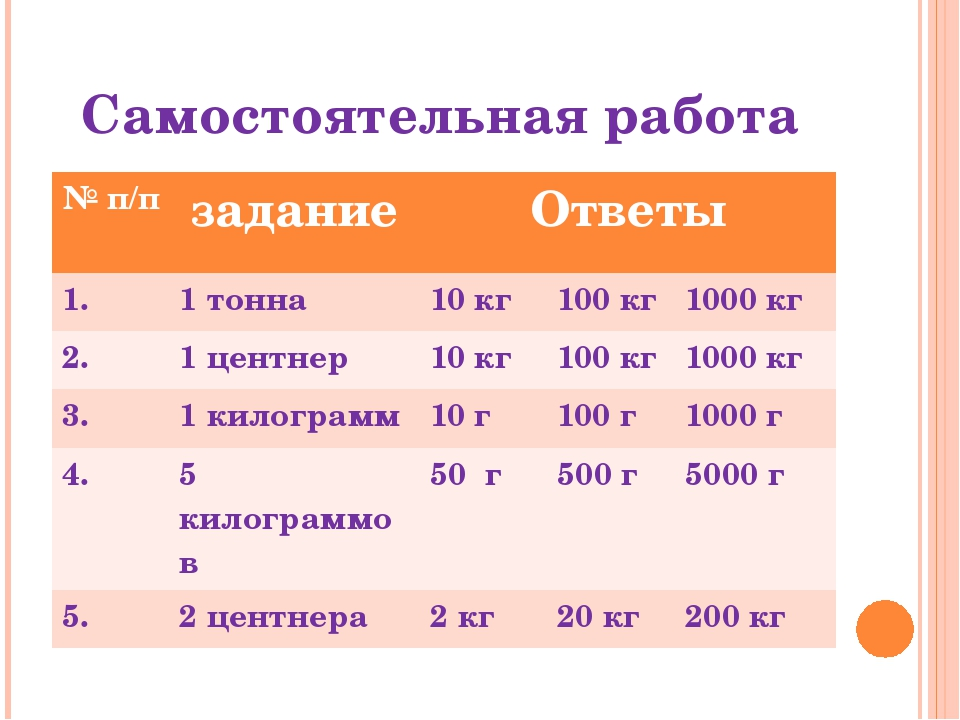 Самостоятельная работа №п/п задание Ответы 1. 1 тонна 10 кг 100кг 1000 кг 2....