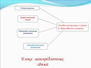 Основы калькуляции и учета в общественном питании Учебная практика Профессион