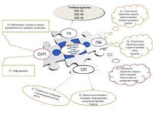 ПМ 02. Физиология питания с основами товароведения продовольственных товаров
