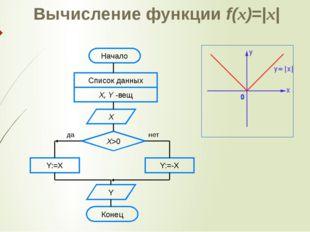 Вычисление функции f(x)=|x| Начало Список данных X, Y -вещ Х Х>0 Y:=X Y:=-X Y