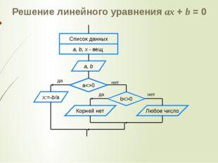 Решение линейного уравнения ax + b = 0 Корней нет