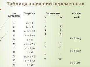 Таблица значений переменных 2 = 8 (Нет) 4 = 8 (Нет) 8 = 8 (Да) 1 1 2 2 4 4 8