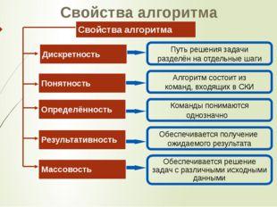 Свойства алгоритма Свойства алгоритма Путь решения задачи разделён на отдельн