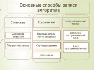 Основные способы записи алгоритма Словесные Графические На алгоритмических я
