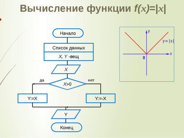 Вычисление функции f(x)=|x| Начало Список данных X, Y -вещ Х Х>0 Y:=X Y:=-X Y...