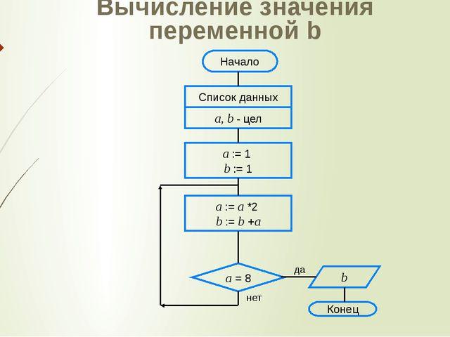 Вычисление значения переменной b Конец да нет Начало Список данных a, b - цел...