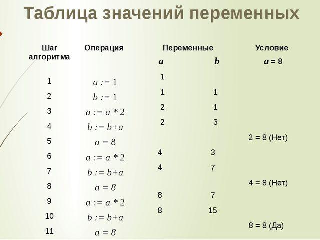 Таблица значений переменных 2 = 8 (Нет) 4 = 8 (Нет) 8 = 8 (Да) 1 1 2 2 4 4 8...