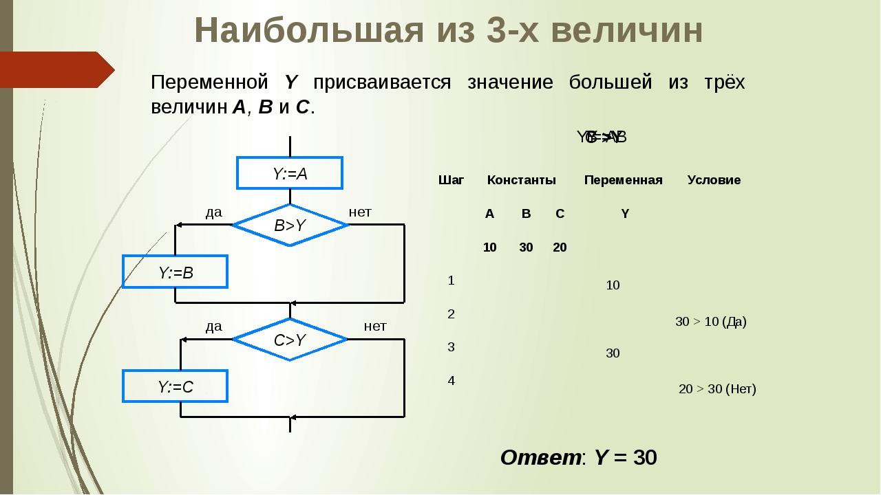 10 30 30 > 10 (Да) 20 > 30 (Нет) Y = A B >Y C >Y Y = B Наибольшая из 3-х вели...