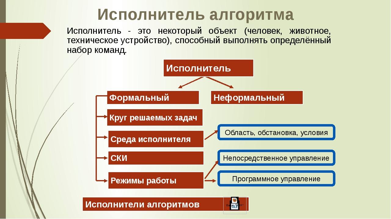 Исполнитель алгоритма Исполнитель - это некоторый объект (человек, животное,...