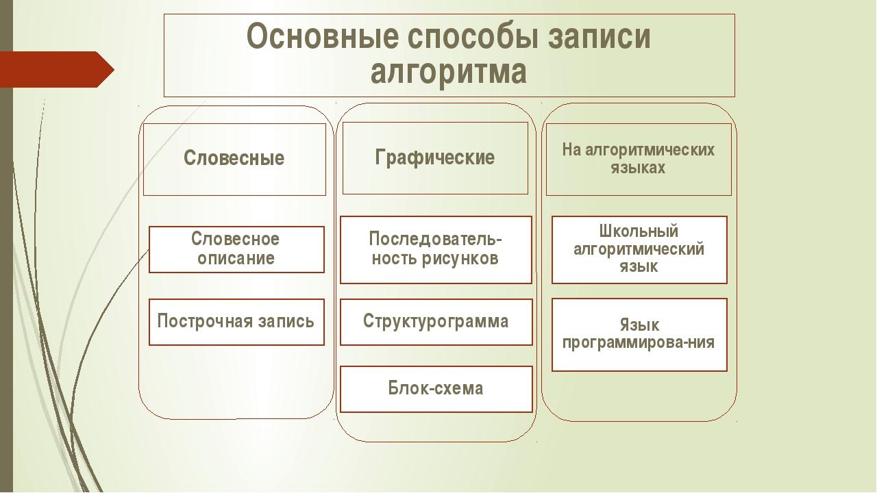 Основные способы записи алгоритма Словесные Графические На алгоритмических я...