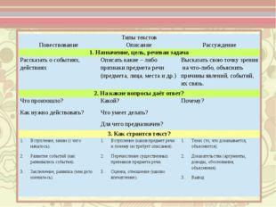 Типы текстов Повествование Описание Рассуждение 1. Назначение, цель, речевая