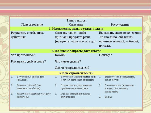 Типы текстов Повествование Описание Рассуждение 1. Назначение, цель, речевая...